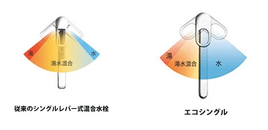 従来の水栓とエコシングルの比較