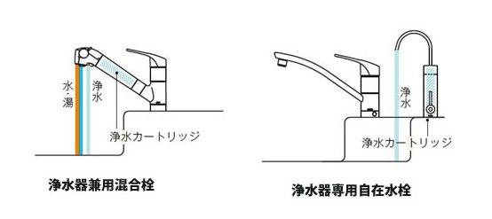 TOTO浄水カートリッジ水栓