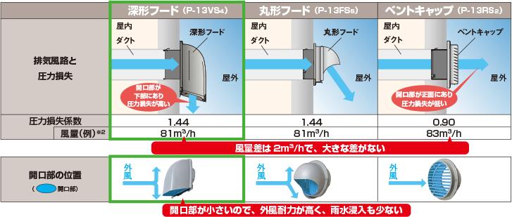 Ventilation fan hood